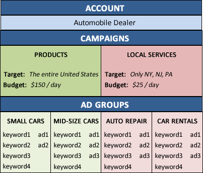 AdWords Account Structure example.