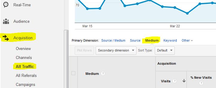 Search Traffic by Medium