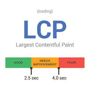 Largest Contentful Paint Scoring Diagram